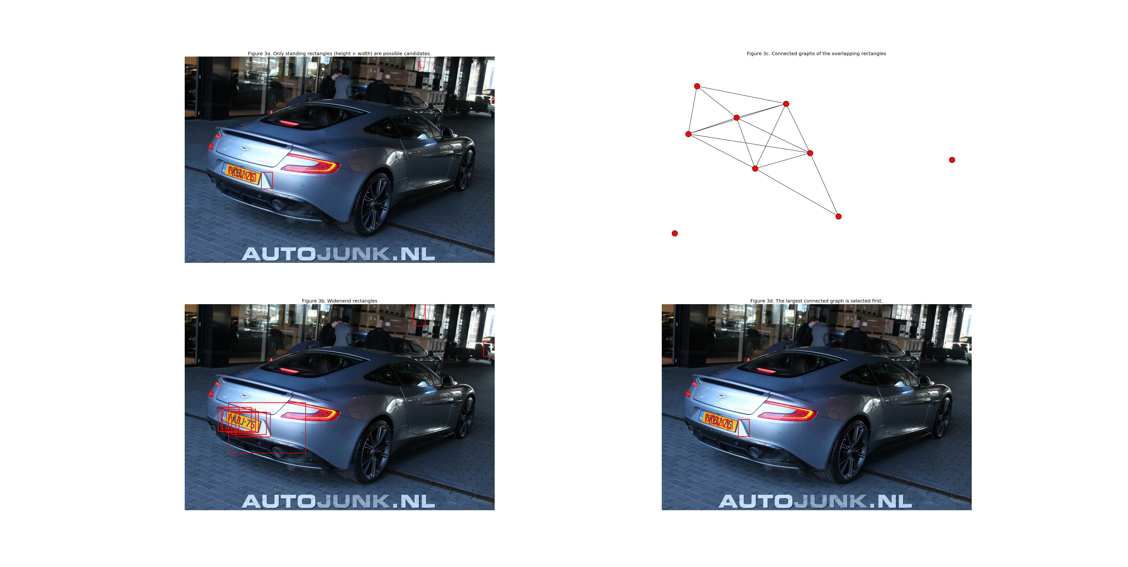 Automatic Number Plate Recognition (ANPR) in Python
